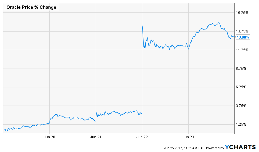 Oracle Price Chart
