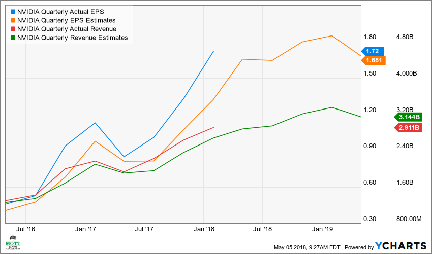 NVDA Quarterly Actual EPS Chart