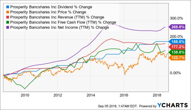 PB Dividend Chart