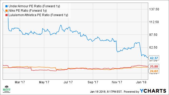 UAA PE Ratio (Forward 1y) Chart