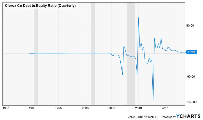 CLX Debt to Equity Ratio (Quarterly) Chart