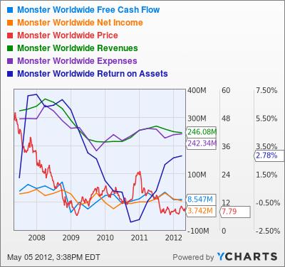 MWW Free Cash Flow Chart