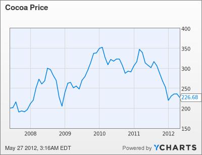Cocoa Price Chart