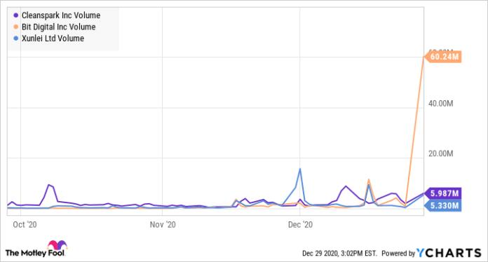 CLSK Volume Chart