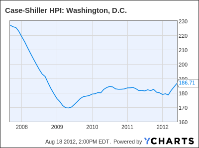 Case-Shiller Home Price Index: Washington, D.C. Chart