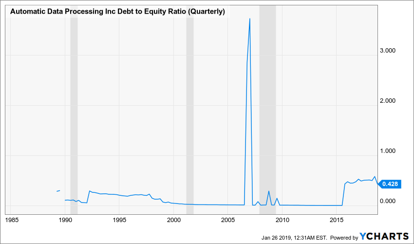 ADP Debt to Equity Ratio (Quarterly) Chart