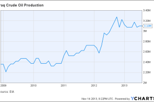Iraq Crude Oil Production Chart