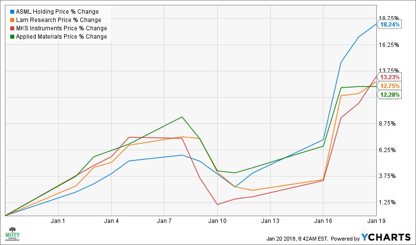 ASML Chart