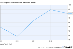 Chile Exports of Goods and Services Chart