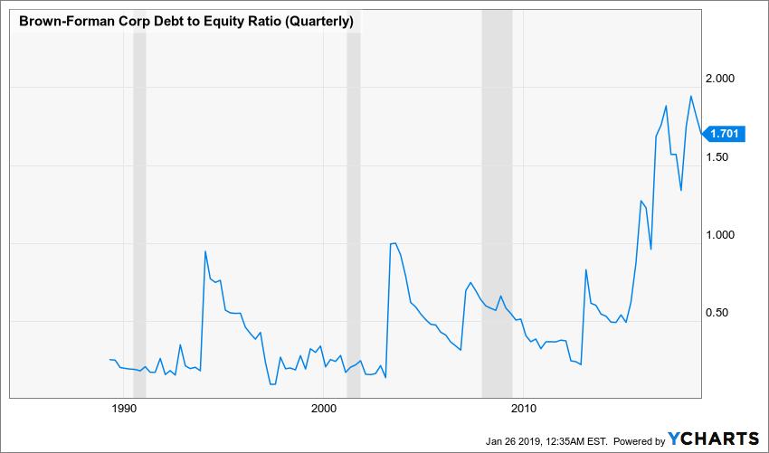 BF.B Debt to Equity Ratio (Quarterly) Chart