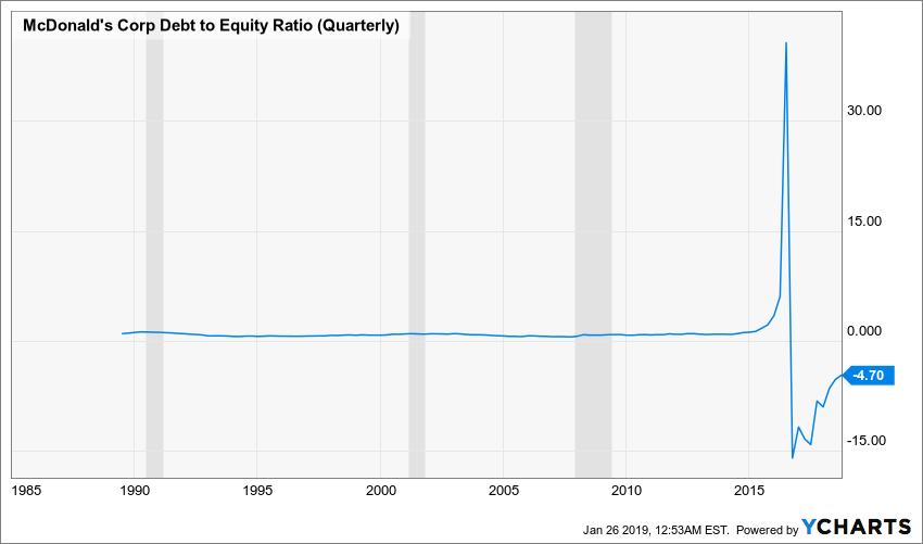 MCD Debt to Equity Ratio (Quarterly) Chart