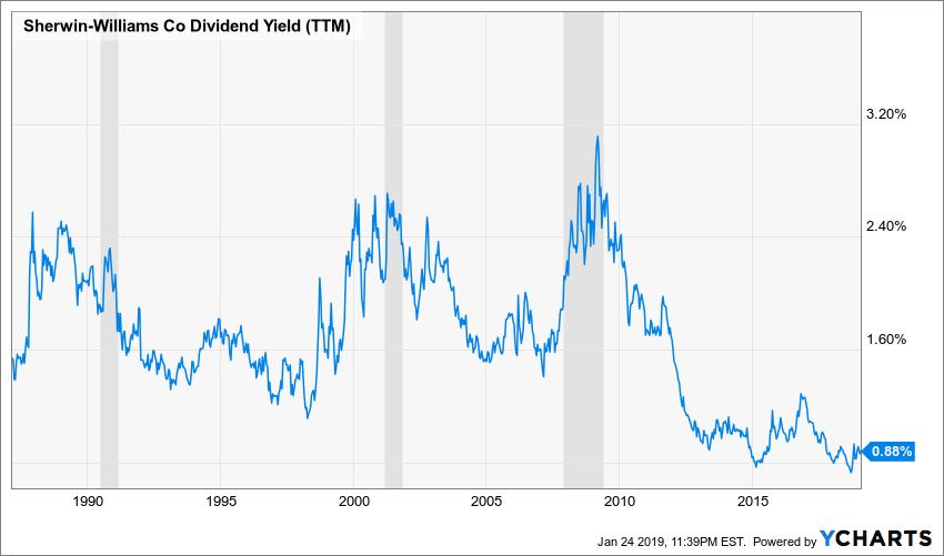 SHW Dividend Yield (TTM) Chart