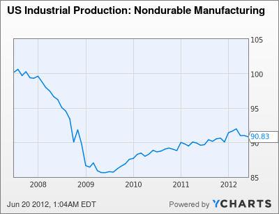US Industrial Production: Nondurable Manufacturing Chart