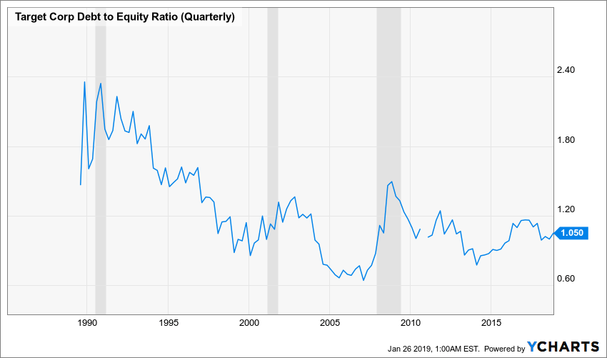 TGT Debt to Equity Ratio (Quarterly) Chart