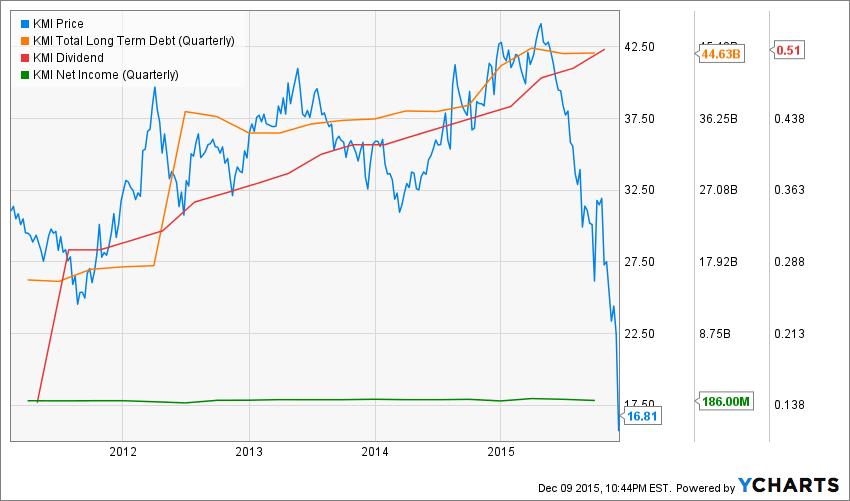 KMI Chart