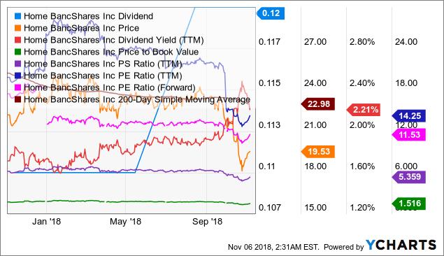 HOMB Dividend Chart