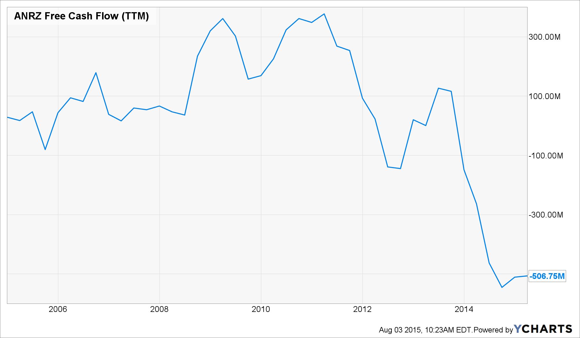 ANRZ Free Cash Flow (TTM) Chart