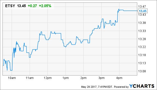 ETSY Price Chart