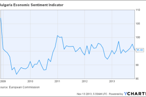 Bulgaria Economic Sentiment Indicator Chart