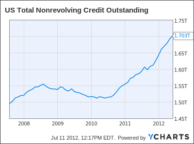 US Total Nonrevolving Credit Outstanding Chart
