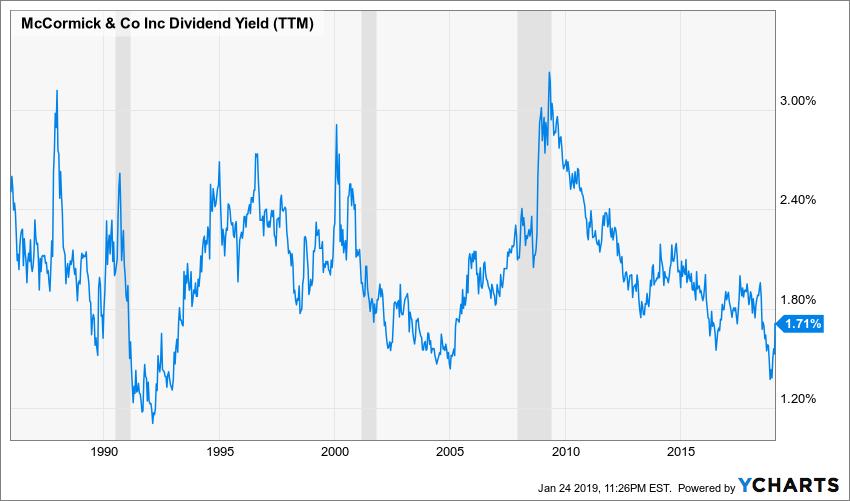 MKC Dividend Yield (TTM) Chart