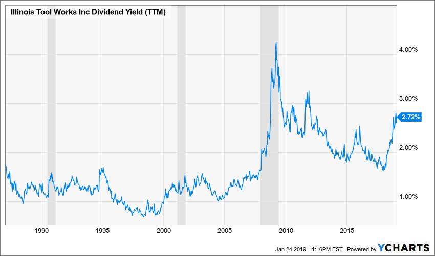 ITW Dividend Yield (TTM) Chart