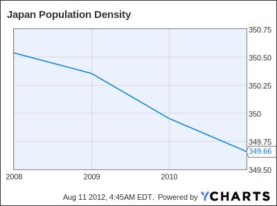 Japan Population Density Chart