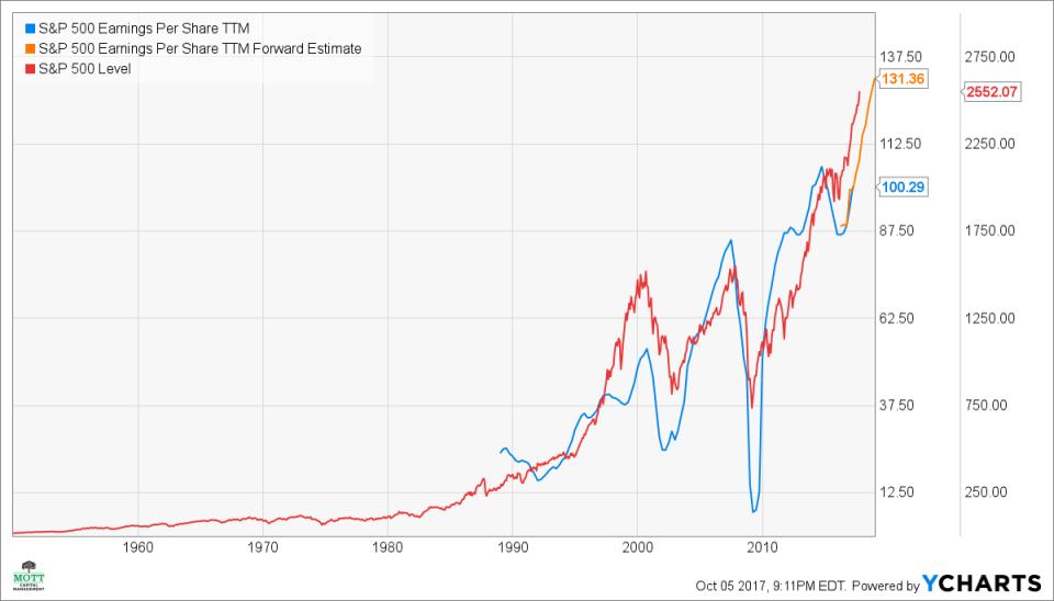 S&P 500 Earnings Per Share TTM Chart