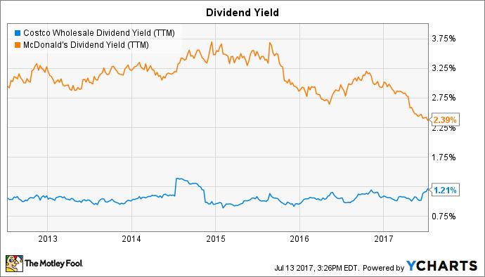 COST Dividend Yield (TTM) Chart