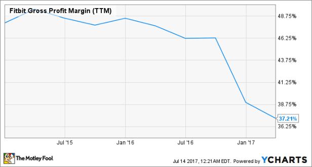 FIT Gross Profit Margin (TTM) Chart