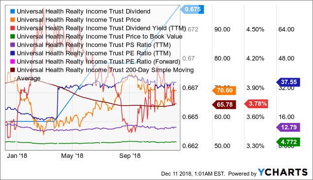 UHT Dividend Chart