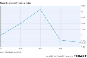 Macau Economic Freedom Index Chart