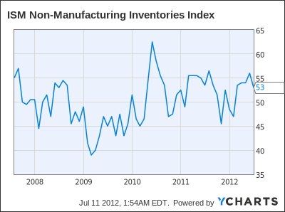 ISM Non-Manufacturing Inventories Index Chart
