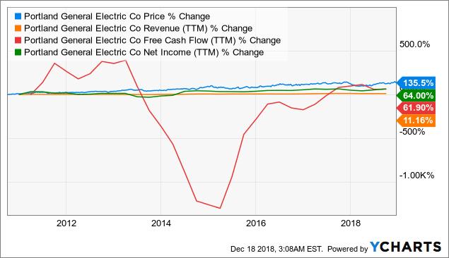 POR Chart