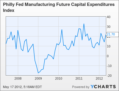 Philly Fed Manufacturing Future Capital Expenditures Index Chart