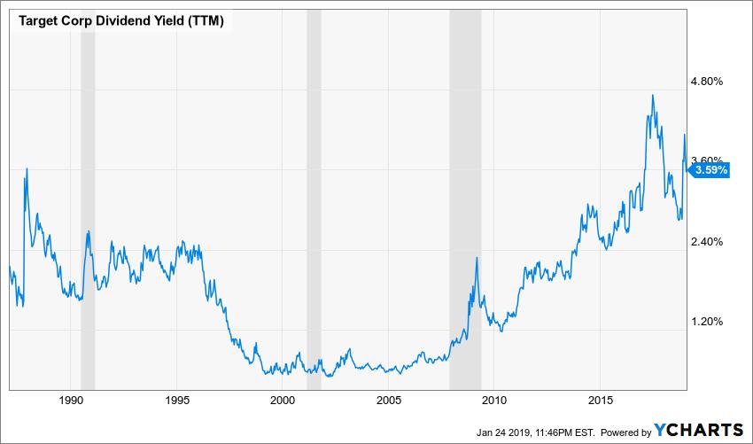 TGT Dividend Yield (TTM) Chart