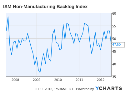 ISM Non-Manufacturing Backlog Index Chart