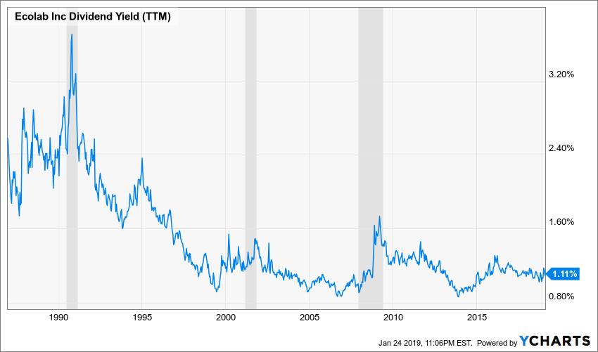 ECL Dividend Yield (TTM) Chart