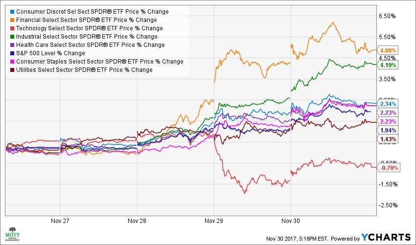 XLY Price Chart