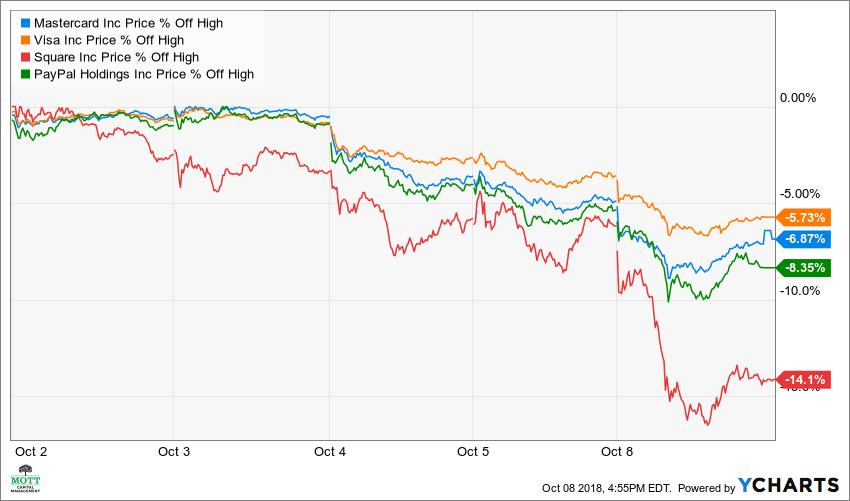 MA Price Chart