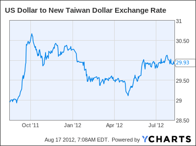 US Dollar to New Taiwan Dollar Exchange Rate Chart