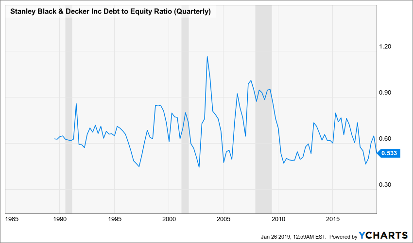SWK Debt to Equity Ratio (Quarterly) Chart