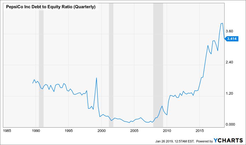 PEP Debt to Equity Ratio (Quarterly) Chart