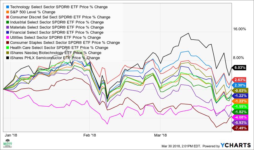 XLK Chart