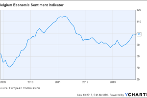 Belgium Economic Sentiment Indicator Chart