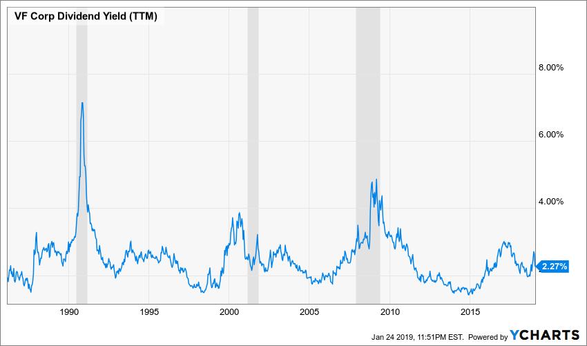 VFC Dividend Yield (TTM) Chart