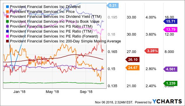 PFS Dividend Chart