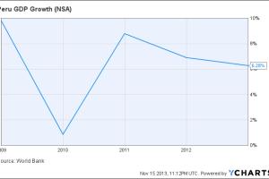 Peru GDP Growth Chart