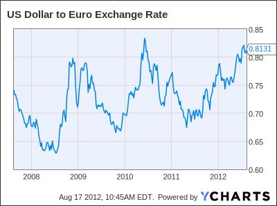 US Dollar to Euro Exchange Rate Chart