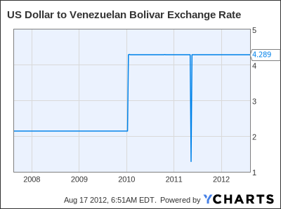 US Dollar to Venezuelan Bolivar Exchange Rate Chart